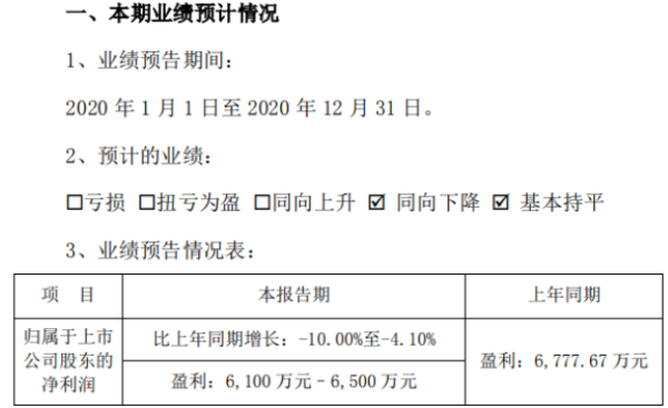 浙江力诺2020年预计净利6100万-6500万