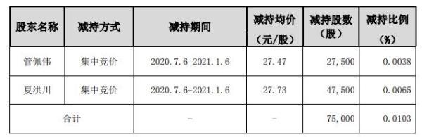周大生董事管佩伟及夏洪川合计减持7.50万股 套现合计约207.98万元