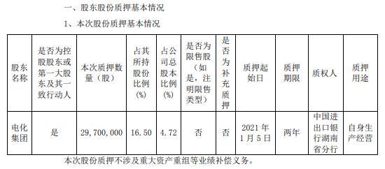 湘潭电化控股股东电化集团质押2970万股 用于自身生产经营