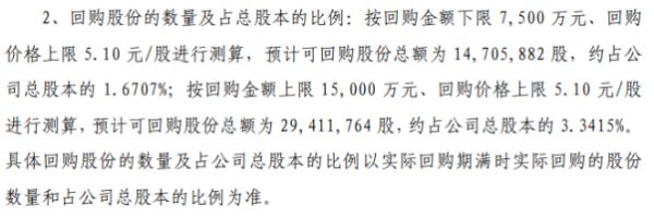 天壕环境将花不超1.5亿元回购公司股份 用于股权激励
