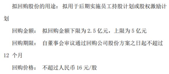 联美控股将花不超5亿元回购公司股份 用于股权激励