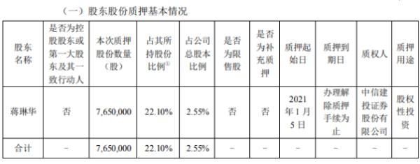 新晨科技股东蒋琳华质押765万股 用于股权性投资