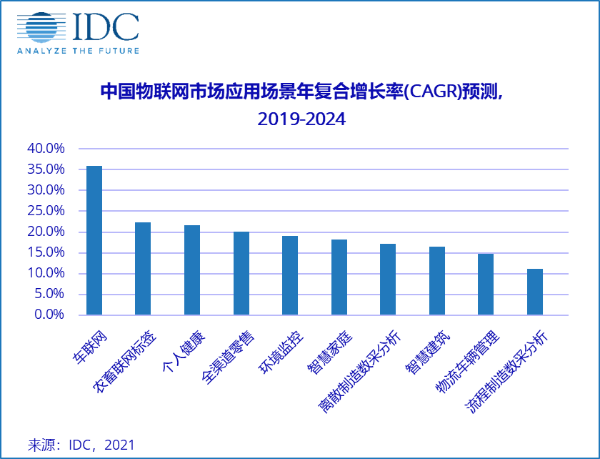 IDC:预计2024年中国物联网市场支出将达3000亿美元