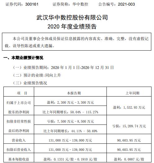 华中数控2020年预计净利2300万-3300万增长50.04%-115.27% 各类产品销售增长