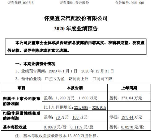 登云股份2020年预计净利1200万-1600万增长221.68%-328.91% 政府补助增加