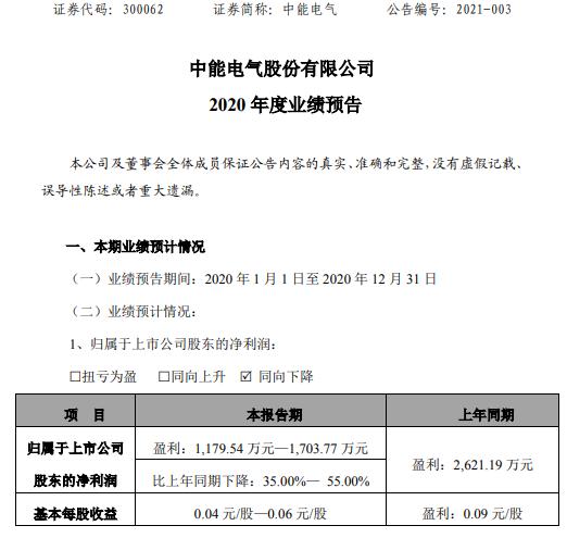 中能电气2020年预计净利润1179.54-1703.77万 下降35%-55% 延期复业