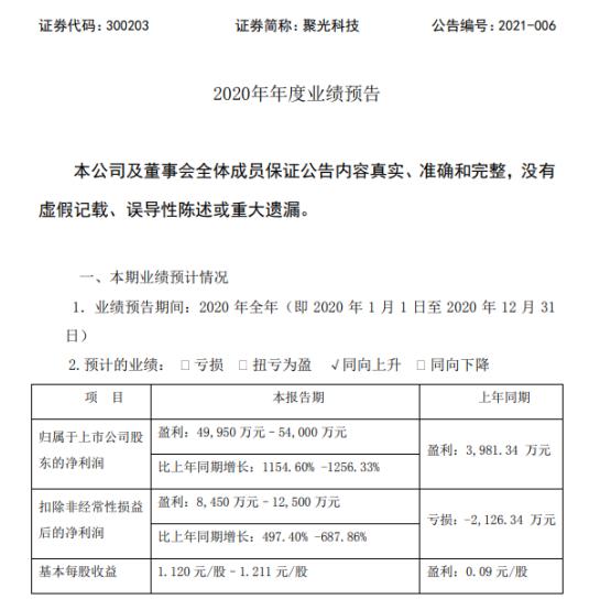 聚光科技2020年预计净利5亿-5.4亿增长1154.60%-1256.33% 出售部分股份