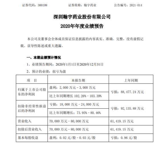 翰宇药业2020年预计净利2000万–3000万同比扭亏为盈 对健麾信息投资定位的调整