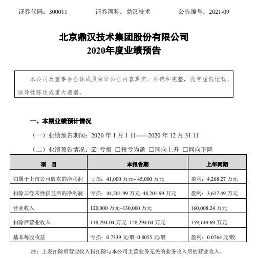 鼎汉技术2020年预计亏损4.1亿-4.5亿同比由盈转亏 项目建设进度延迟