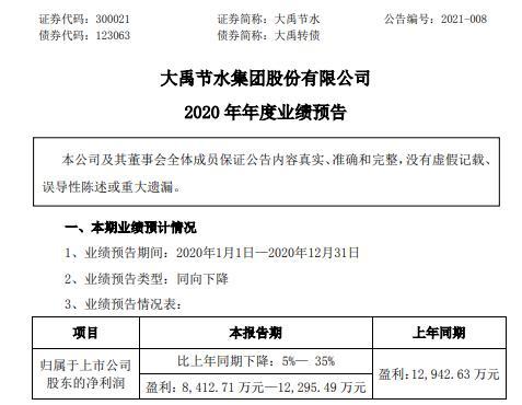 大禹节水2020年预计净利8412.71万-1.23亿同比下降5%-35% 部分项目开工延迟