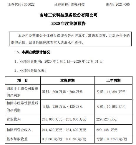 吉峰科技2020年预计净利500万-700万同比由亏转盈 控股子公司产销两旺
