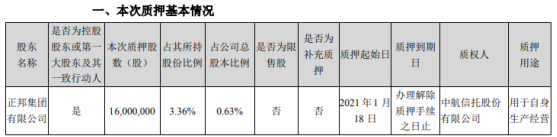 正邦科技控股股东正邦集团质押1600万股 用于自身生产经营