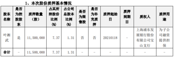 景峰医药控股股东叶湘武质押1150万股 用于为子公司融资提供担保