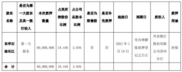东华能源控股股东东华石油长江质押6000万股 用于担保