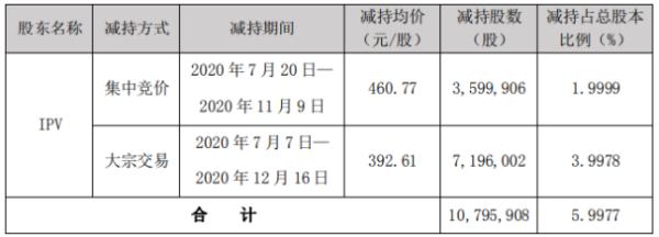 卓胜微股东IPV减持1079.59万股 套现约42.39亿