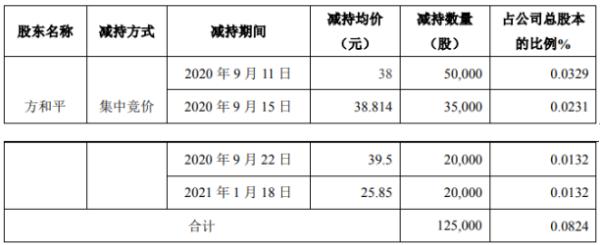 延江股份董事常务副总经理方和平减持12.5万股 套现约475万