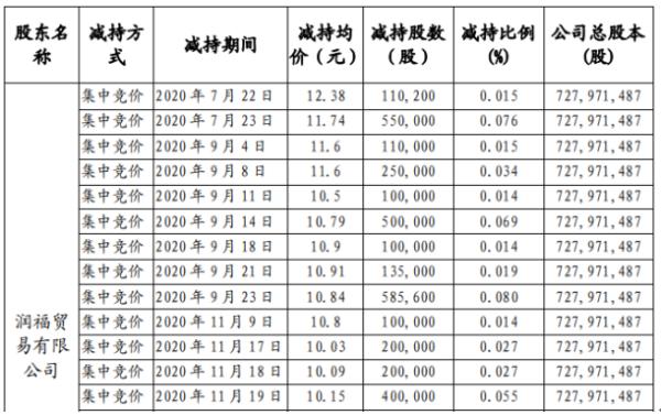 苏州固锝股东润福贸易减持747.64万股 套现约7880.13万