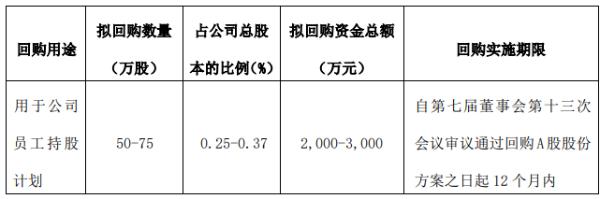 宁水集团将花不超3000万元回购公司股份 用于员工持股计划