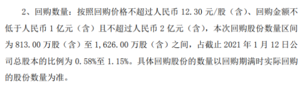 贵州百灵将花不超2亿元回购公司股份 用于股权激励