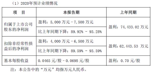 纳思达2020年预计净利5000万-7500万同比下降89.92%-93.28% 汇兑损失7.4亿元