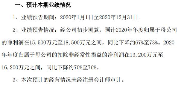 金钼股份2020年预计净利1.55亿-1.85亿同比下降约67%-73% 各类钼产品成交价格大幅下跌