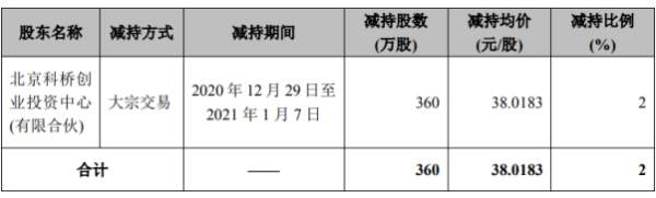数字认证股东科桥投资减持360万股 套现约1.37亿元