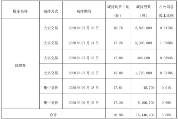 强力新材股东钱晓春减持1544.64万股 套现约2.61亿元
