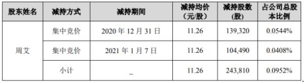 华自科技股东周艾减持24.38万股 套现约274.53万元