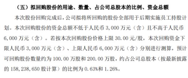 康隆达将花不超6000万元回购公司股份 用于员工持股计划