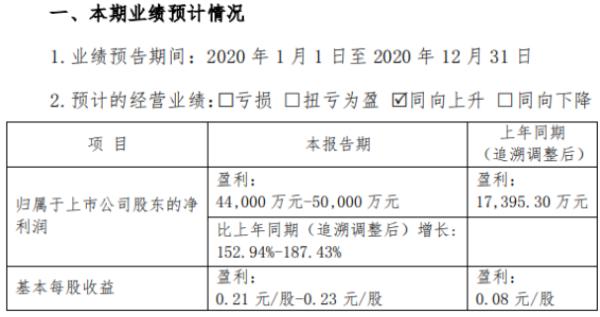 吉电股份2020年预计净利4.4亿-5亿 火电售电量同比增长