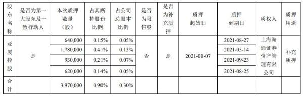 亚厦股份控股股东亚厦控股合计质押397万股 用于补充质押