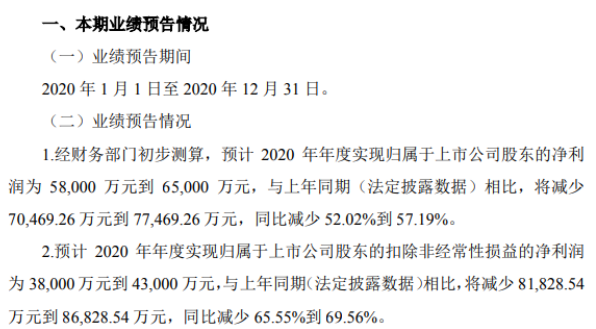 新凤鸣2020年预计净利5.8亿-6.5亿 化纤行业下游需求下降