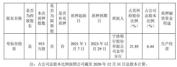 寿仙谷控股股东寿仙谷投资质押953万股 用于生产经营