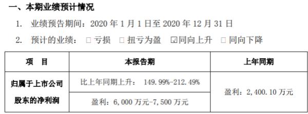 道氏技术2020年预计净利6000万-7500万 陶瓷材料和锂电材料双主营业务快速上升