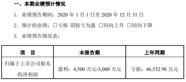 冠昊生物2020年预计净利4500万-5000万 较上年同期扭亏为盈