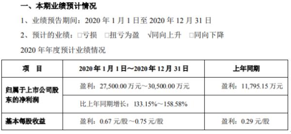 洁美科技2020年预计净利2.75亿-3.05亿 订单量充足