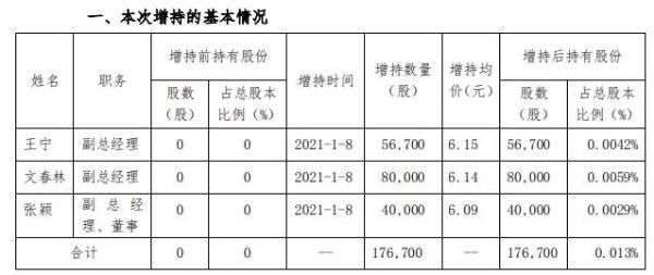 红旗连锁3名高级管理人员合计增持17.67万股 耗资合计约108.49万元