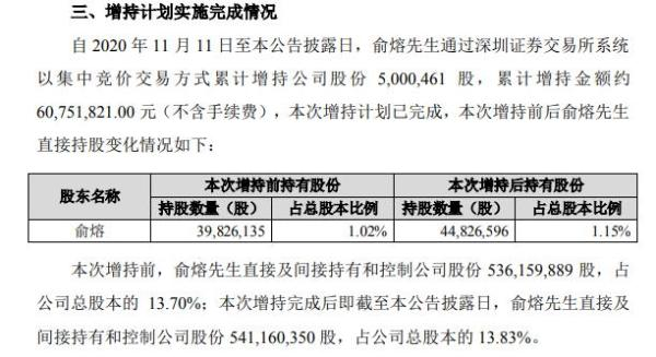 美年健康董事长俞熔增持500.05万股 耗资约6075.18万元
