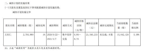 永悦科技监事会主席王庆仁减持279.39万股 套现约2154.02万元