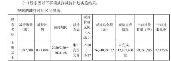 博威合金股东金鹰基金减持168.26万股 套现约2674.03万元