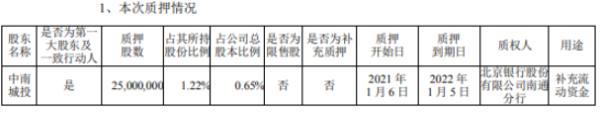 中南建设控股股东中南城投质押2500万股 用于补充流动资金