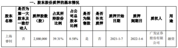 睿智医药股东上海睿钊质押288万股 用于融资