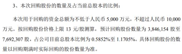 鲍斯股份将花不超1亿元回购公司股份 用于股权激励