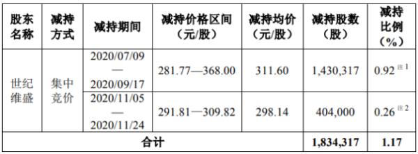 圣邦股份股东世纪维盛减持183.43万股 套现约5.72亿元