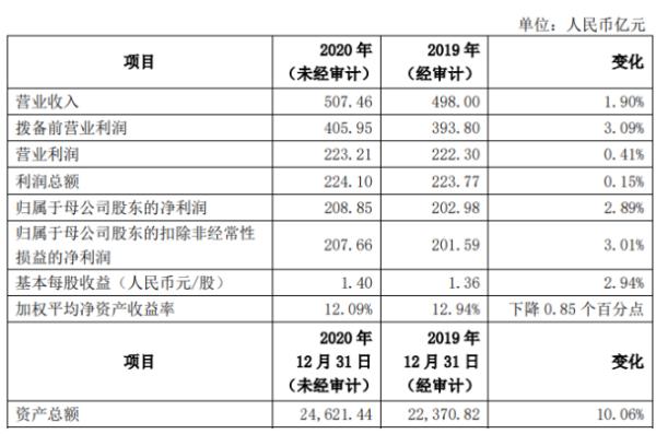 上海银行2020年度归母净利208.85亿增长2.89% 经营业绩稳健增长