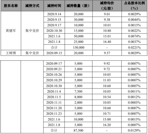 奥克股份2名股东合计减持23.75万股 套现合计约308.89万元
