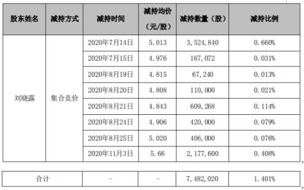 华平股份股东刘晓露减持748.2万股 套现约3750.74万元
