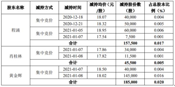 鼎龙股份3名股东合计减持38.8万股 套现合计约713.1万元