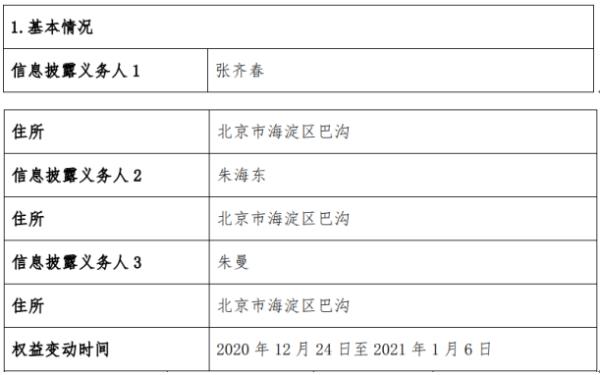 东方通3名股东合计减持281.56万股
