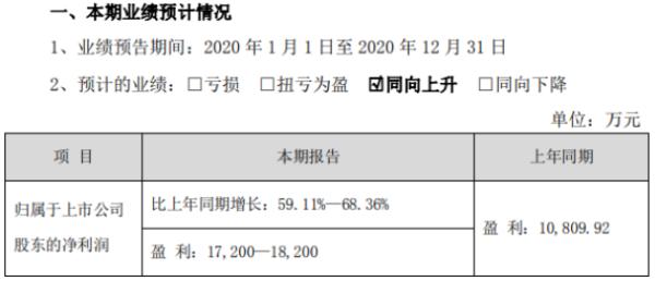 七彩化学2020年预计净利1.72亿-1.82亿 核心业务持续增长